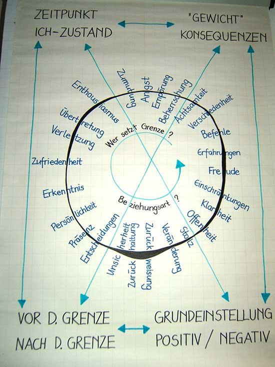 Darstellung auf einer Flip-Chart von verschiedenen Aspekten von Grenzen